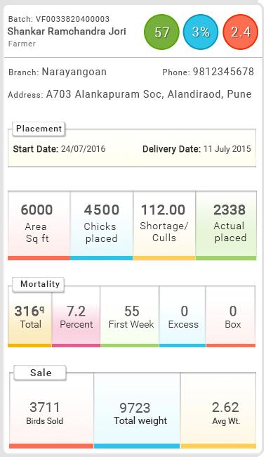Poultry Software | Poultry Management Software | LogicalDNA